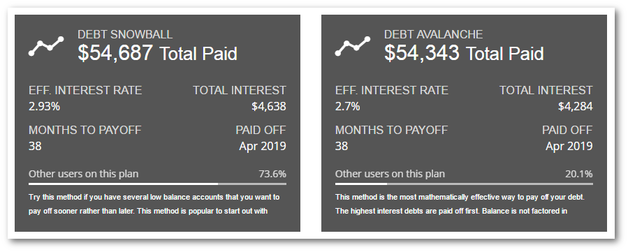debt payoff method comparison