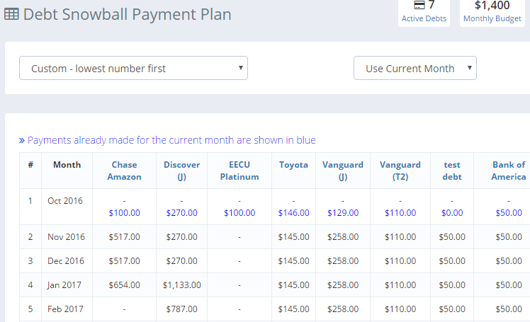 The Snowball Table shows the monthly payment details