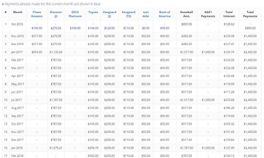 Free Online Debt SnowballAvalanche Calculator – Debt Snowball Worksheet